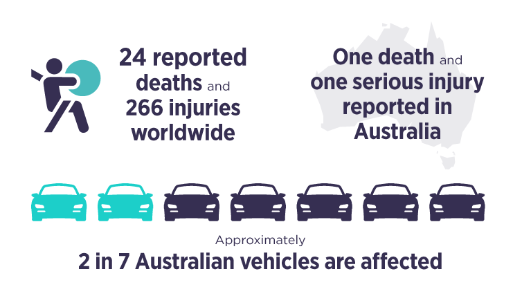 24 reported deaths and 266 injuries worldwide. One death and one serious injury reported in Australia. Approximately 2 in 7 Australian vehicles are affected