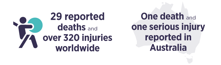 29 reported deaths and more than 320 injuries worldwide. One death and one serious injury reported in Australia.
