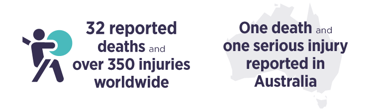 32 reported deaths and over 350 injuries worldwide. One death and one serious injury reported in Australia.