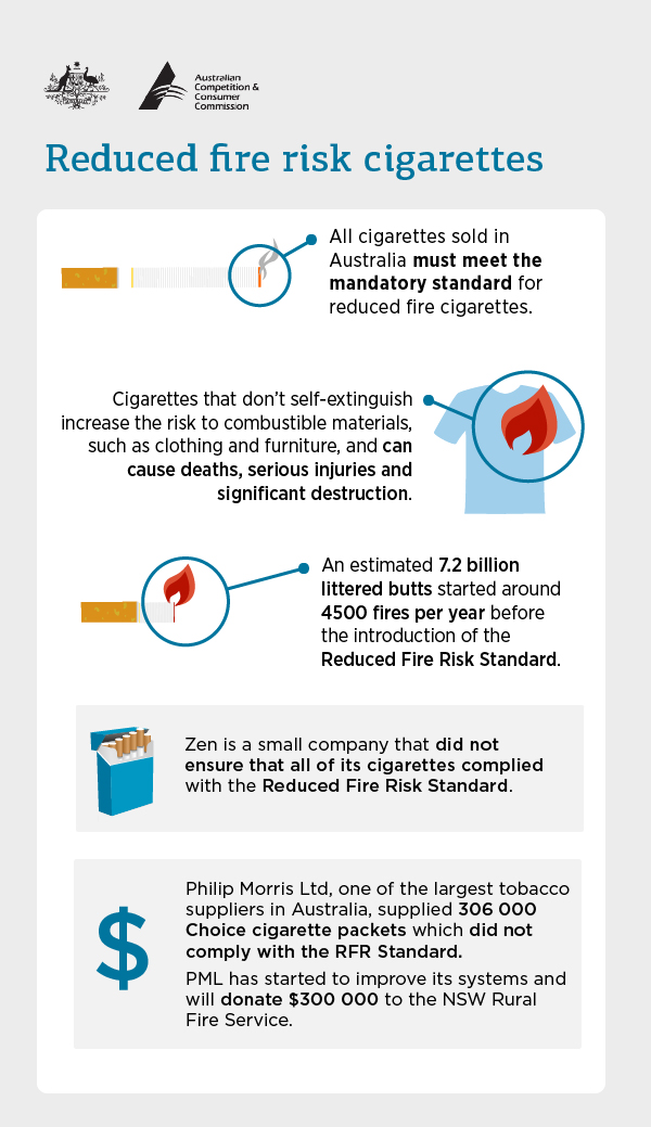Reduced fire risk cigarettes infographic